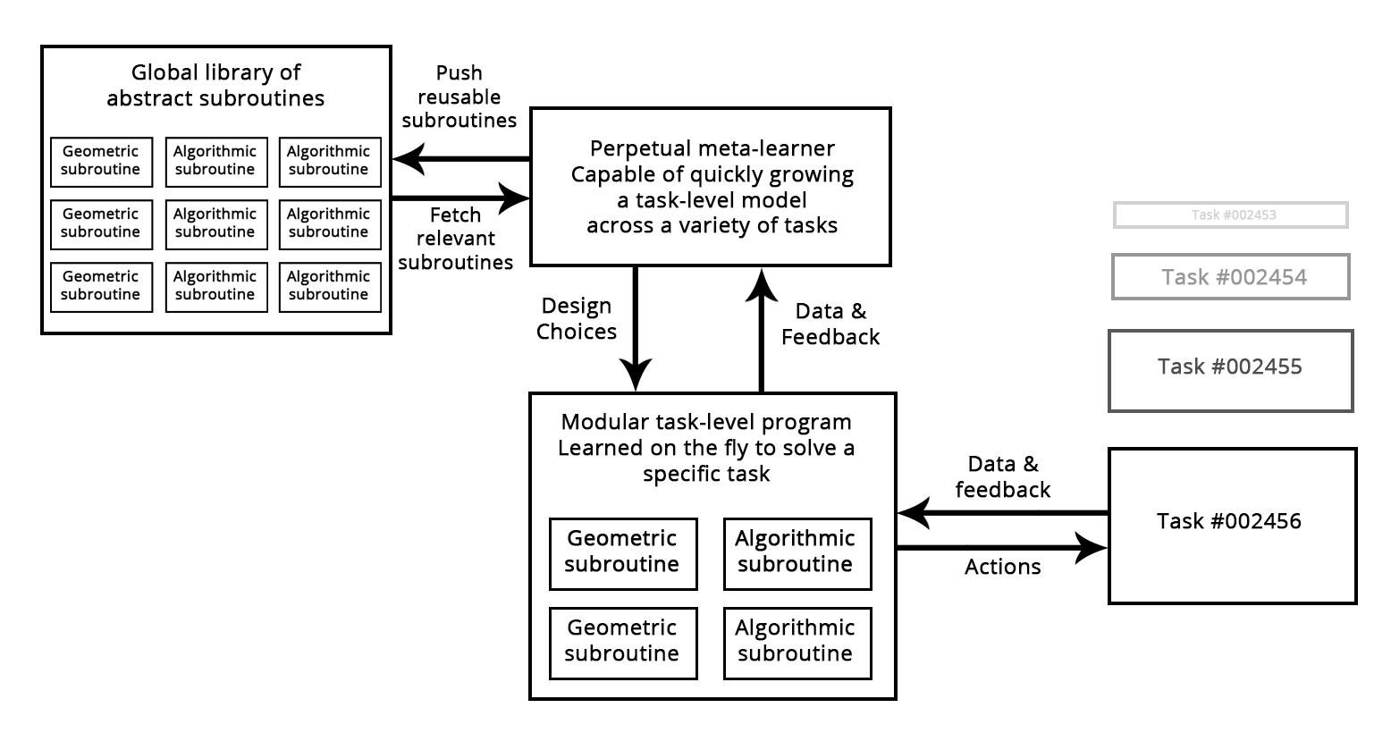 Ограничения глубинного обучения и будущее - 7