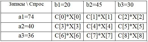 Решение закрытой транспортной задачи с дополнительными условиями средствами Python - 1