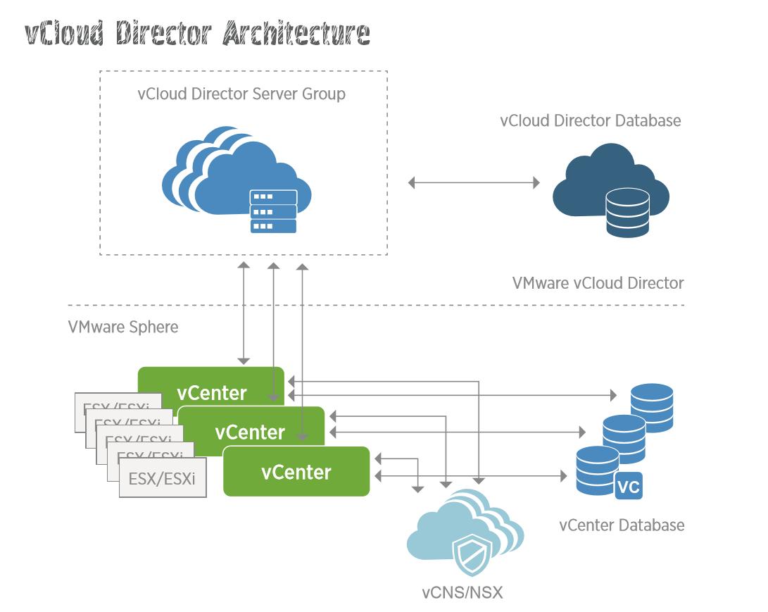 vCloud Director - 3