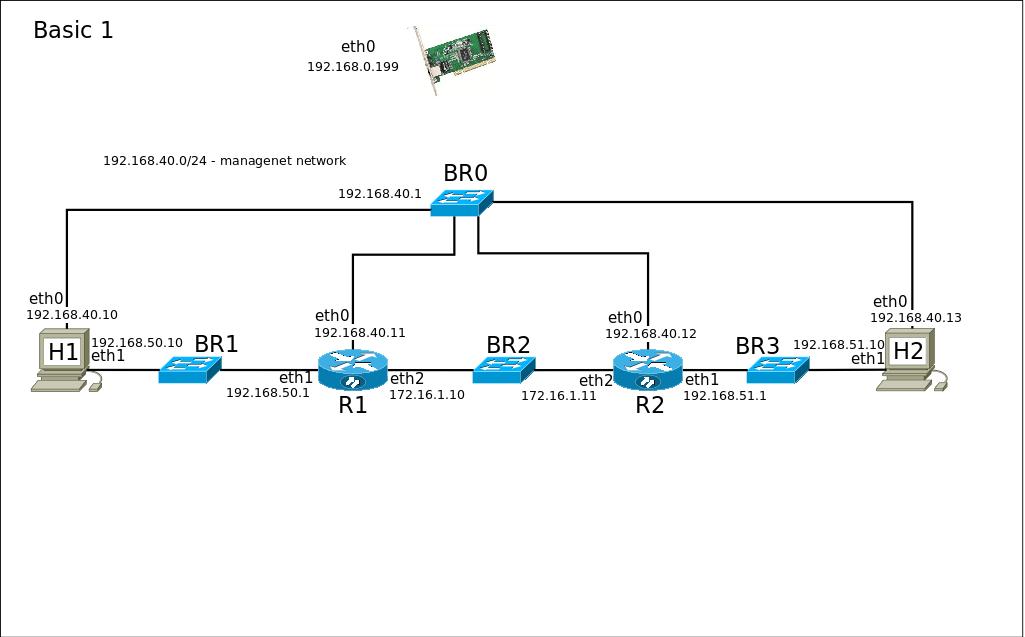 Виртуальная сетевая среда для тестирования сетевых протоколов. Используем QEMU+YOCTO+TAP - 3