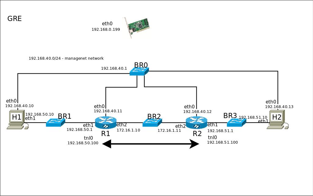 Виртуальная сетевая среда для тестирования сетевых протоколов. Используем QEMU+YOCTO+TAP - 8
