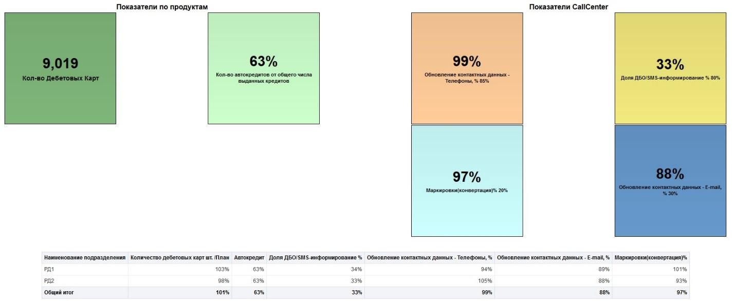 Visual Plugin Pack в OBIEE: с чем его едят и как готовят - 5