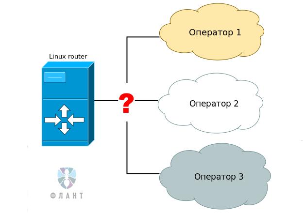 Настройка основного и двух резервных операторов на Linux-роутере с NetGWM - 1