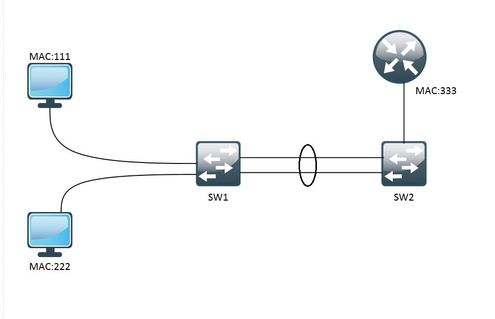Основы компьютерных сетей. Тема №8. Протокол агрегирования каналов: Etherchannel - 10
