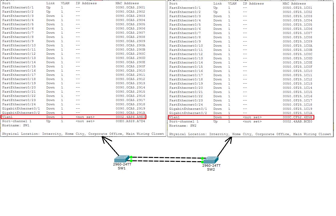 Основы компьютерных сетей. Тема №8. Протокол агрегирования каналов: Etherchannel - 7