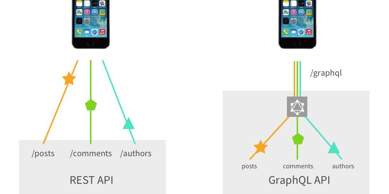 Сравнение REST и GraphQL - 1