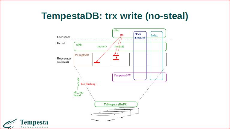 Linux Kernel Extension for Databases - 41