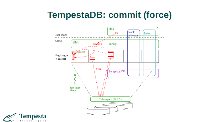 Linux Kernel Extension for Databases - 43