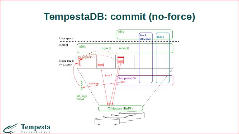 Linux Kernel Extension for Databases - 44