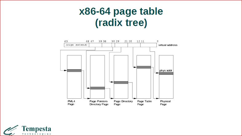 Linux Kernel Extension for Databases - 9