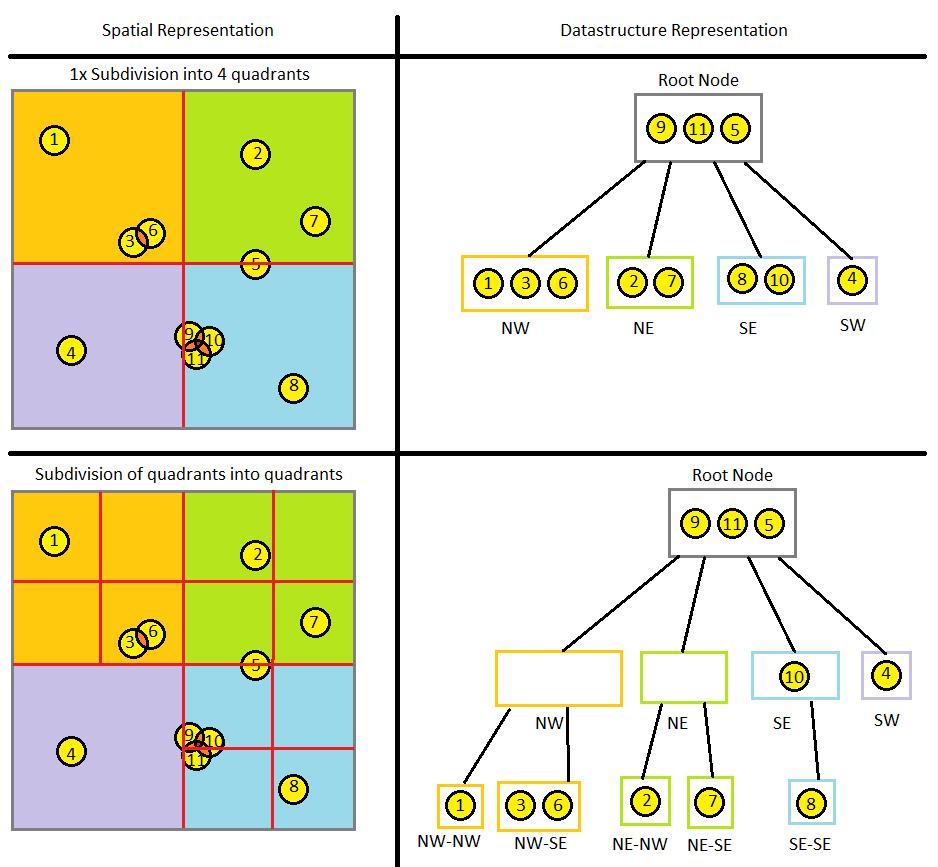 Введение в октодеревья - 6
