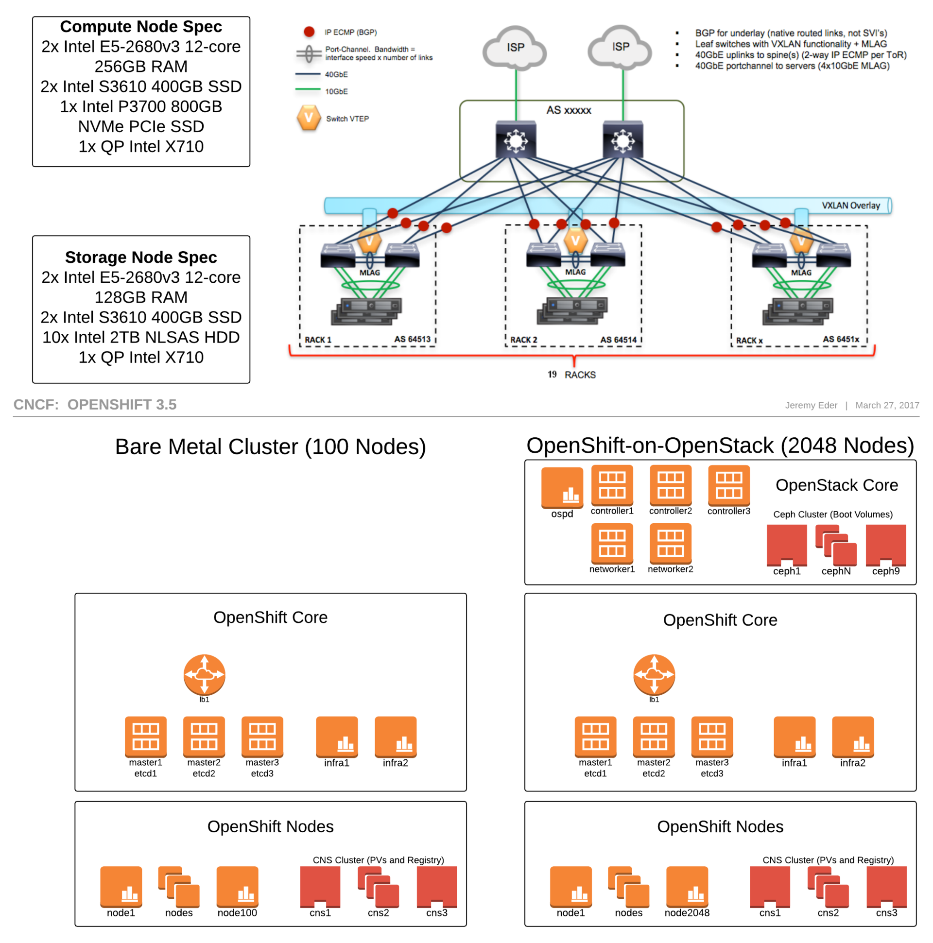 CNCF предложила бесплатное облако Open Source-проектам для DevOps-микросервисов - 3