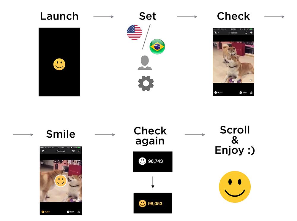 UI-тесты для iOS: почему нужно поверить в дружбу QA и разработки, но не обольщаться - 7