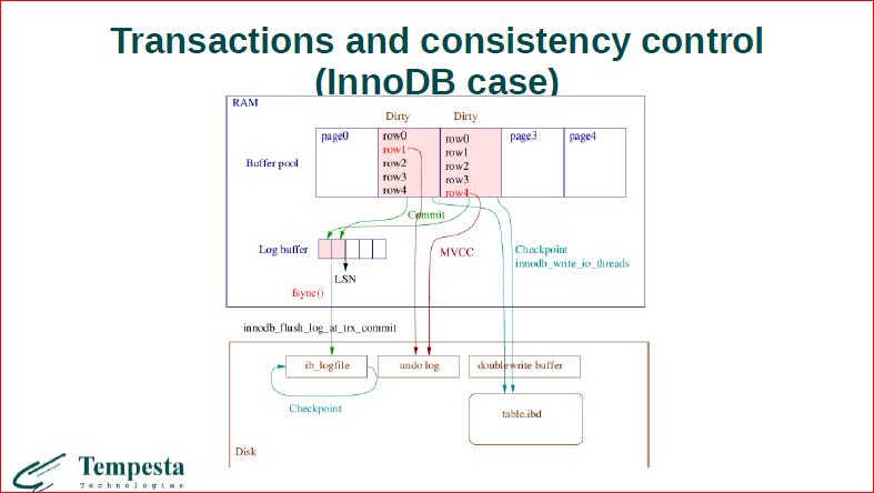 Что происходит на стыке базы данных и операционной системы? - 17