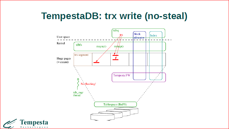 Что происходит на стыке базы данных и операционной системы? - 40