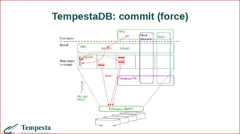 Что происходит на стыке базы данных и операционной системы? - 42