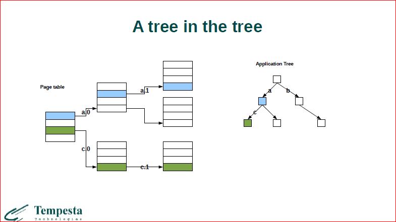 Что происходит на стыке базы данных и операционной системы? - 9