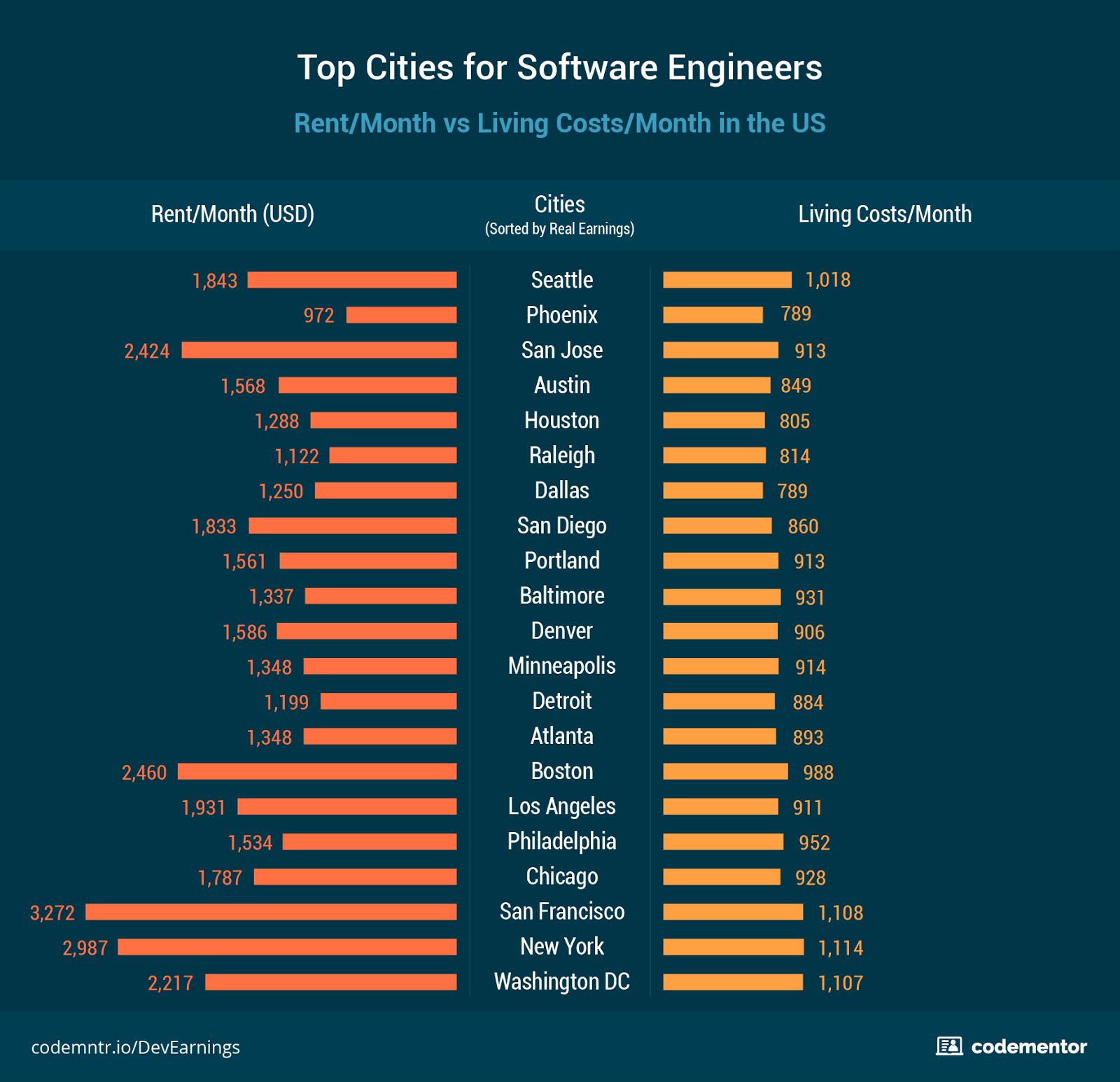 Где лучше всего жить и работать разработчику - 4