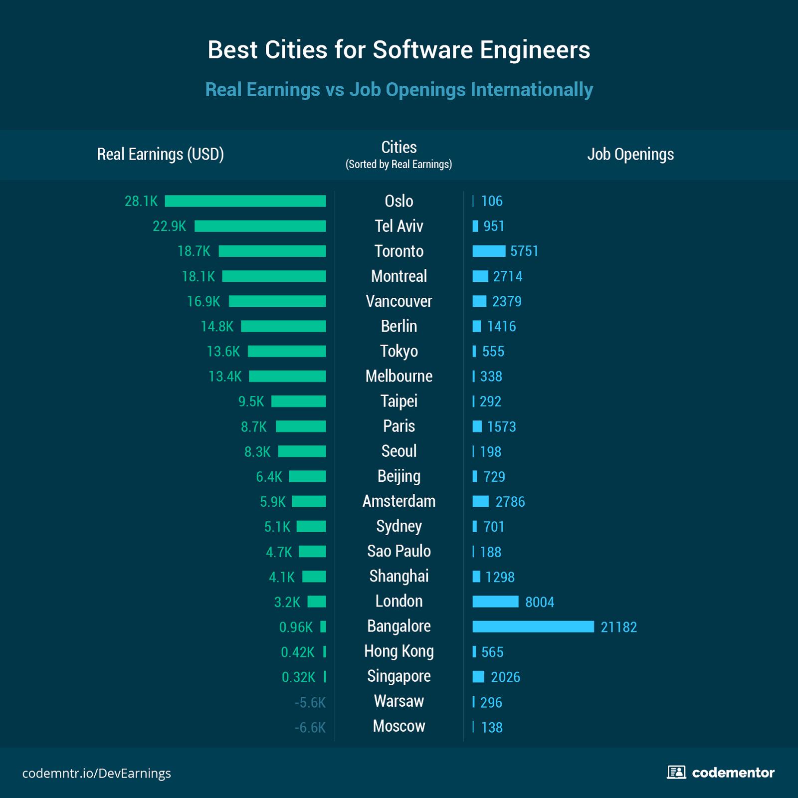 Где лучше всего жить и работать разработчику - 5