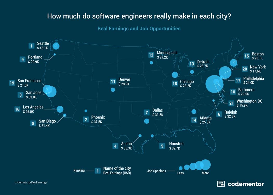 Где лучше всего жить и работать разработчику - 1