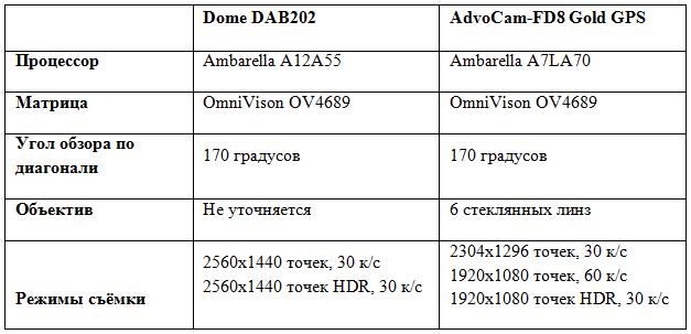 Мыло мыльное или новейшая Ambarella A12 в китайском ширпотребе против «старого» русского флагмана AdvoCam - 7
