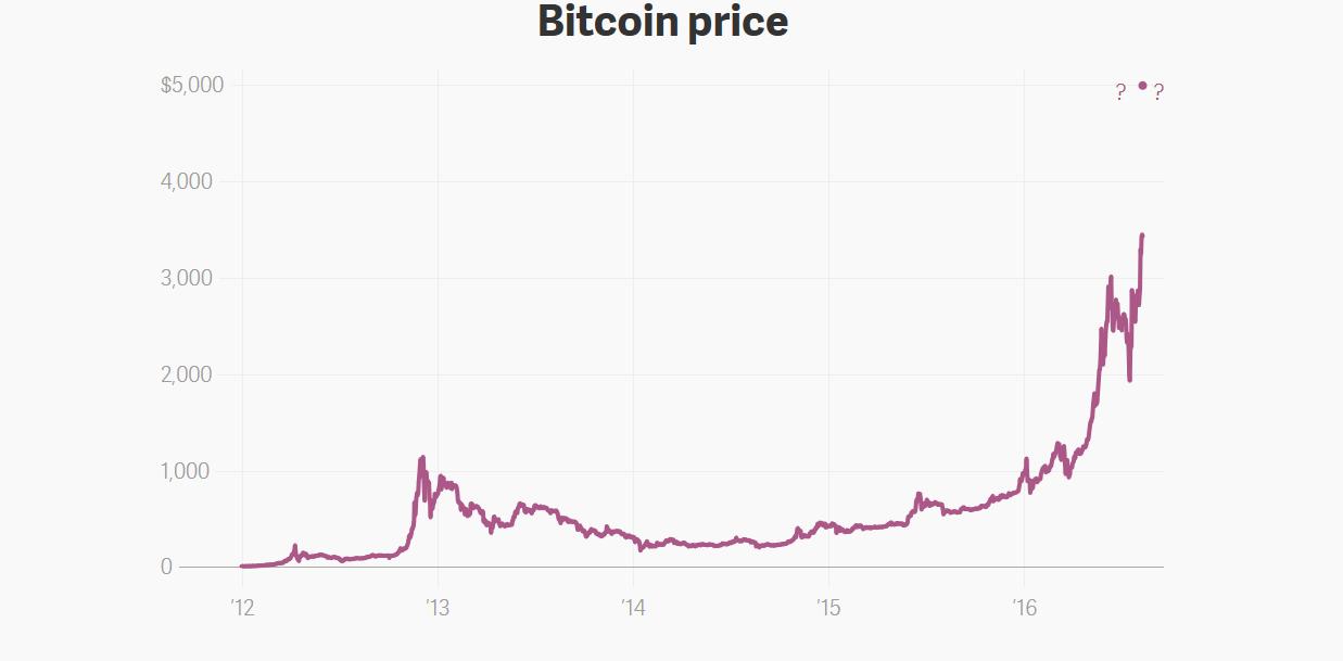 Неделя после форка: дела у Bitcoin хороши, как никогда - 4
