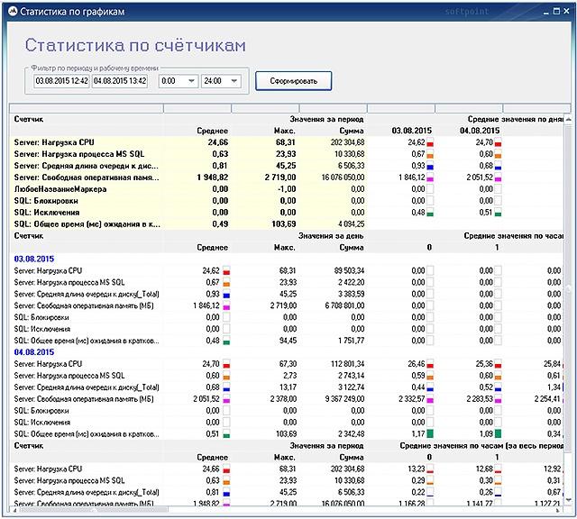 Система мониторинга PERFEXPERT — решение проблем производительности СУБД - 24