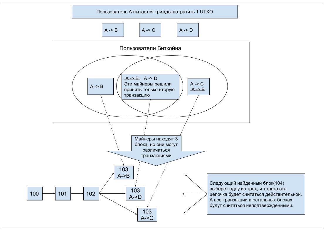 Децентрализованные цифровые валюты. Часть 2. Блокчейн - 3