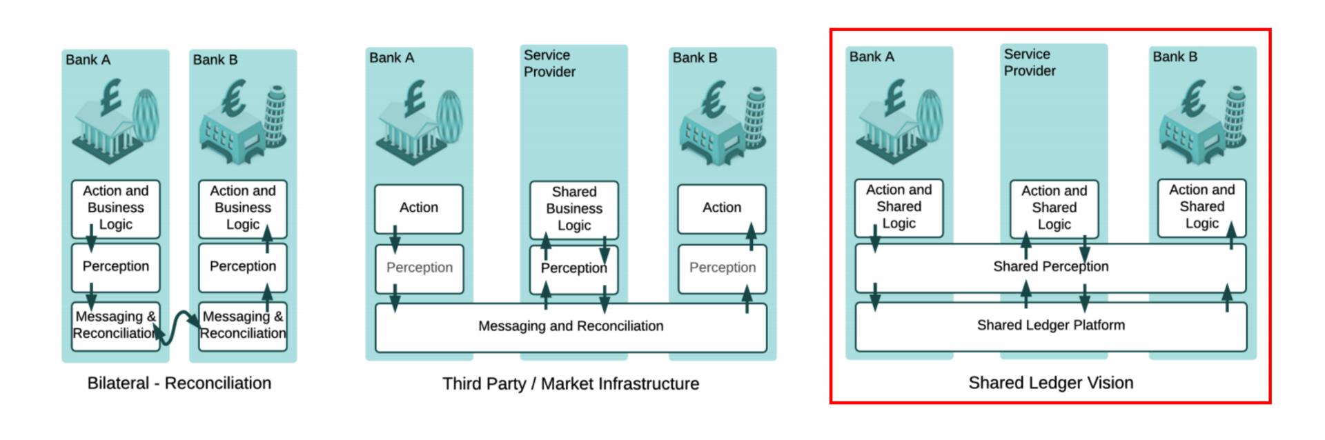 Децентрализованные цифровые валюты. Часть 2. Блокчейн - 1