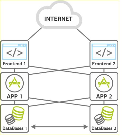 Эволюция сайта — взглядом Linux-админа дата-центра - 5