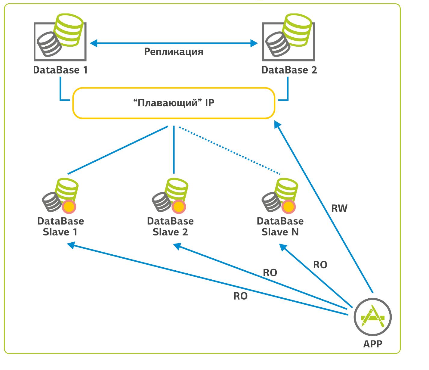 Эволюция сайта — взглядом Linux-админа дата-центра - 6