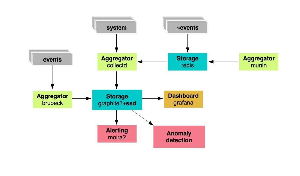 Мониторинг как сервис: модульная система для микросервисной архитектуры - 3
