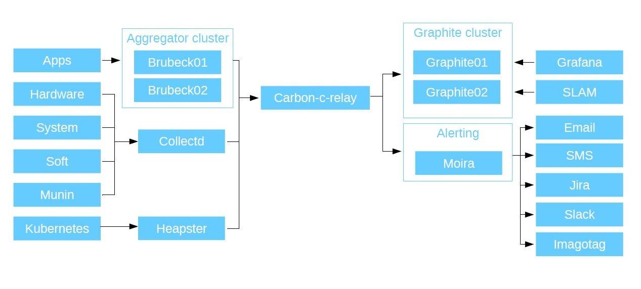 Мониторинг как сервис: модульная система для микросервисной архитектуры - 6