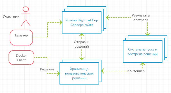 Новый чемпионат для backend-разработчиков: HighLoad Cup - 2
