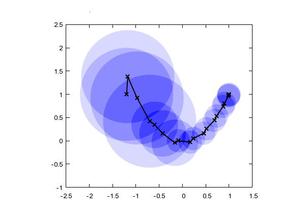 Метод оптимизации Trust-Region DOGLEG. Пример реализации на Python - 2