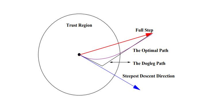 Метод оптимизации Trust-Region DOGLEG. Пример реализации на Python - 47