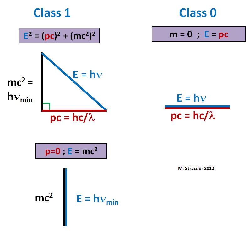 Разбираемся в физике частиц: 7) частицы – это кванты - 12