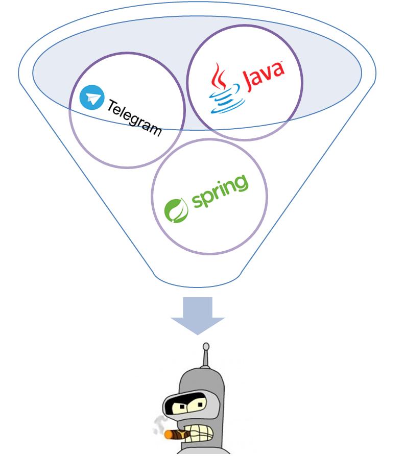 Разработка telegram бота с использованием Spring - 1