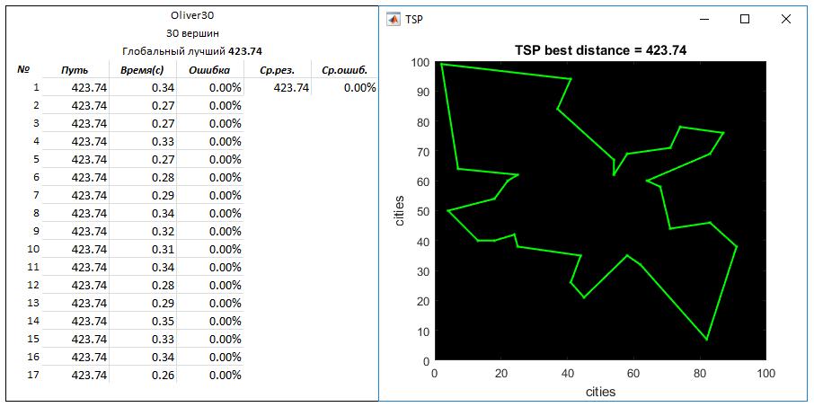 TSP problem. Mixed algorithm - 7