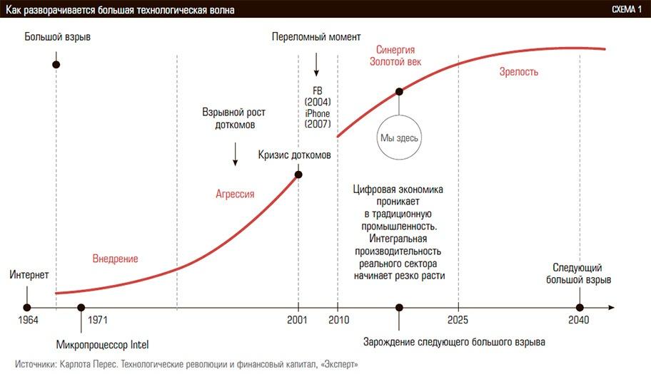 Цифровая экономика и экосистема R - 1