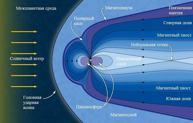 «Жизнь со звездой» — часть 2: космическая погода - 2