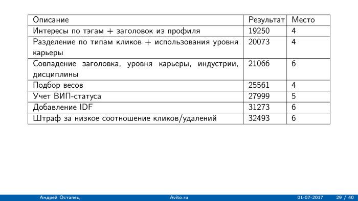 Построение рекомендаций для сайта вакансий. Лекция в Яндексе - 15