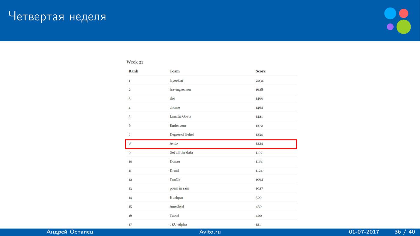 Построение рекомендаций для сайта вакансий. Лекция в Яндексе - 21