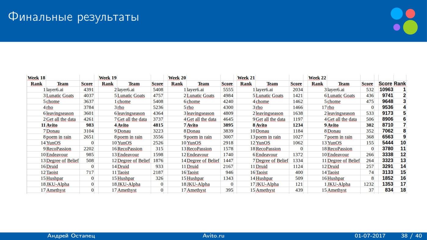 Построение рекомендаций для сайта вакансий. Лекция в Яндексе - 23