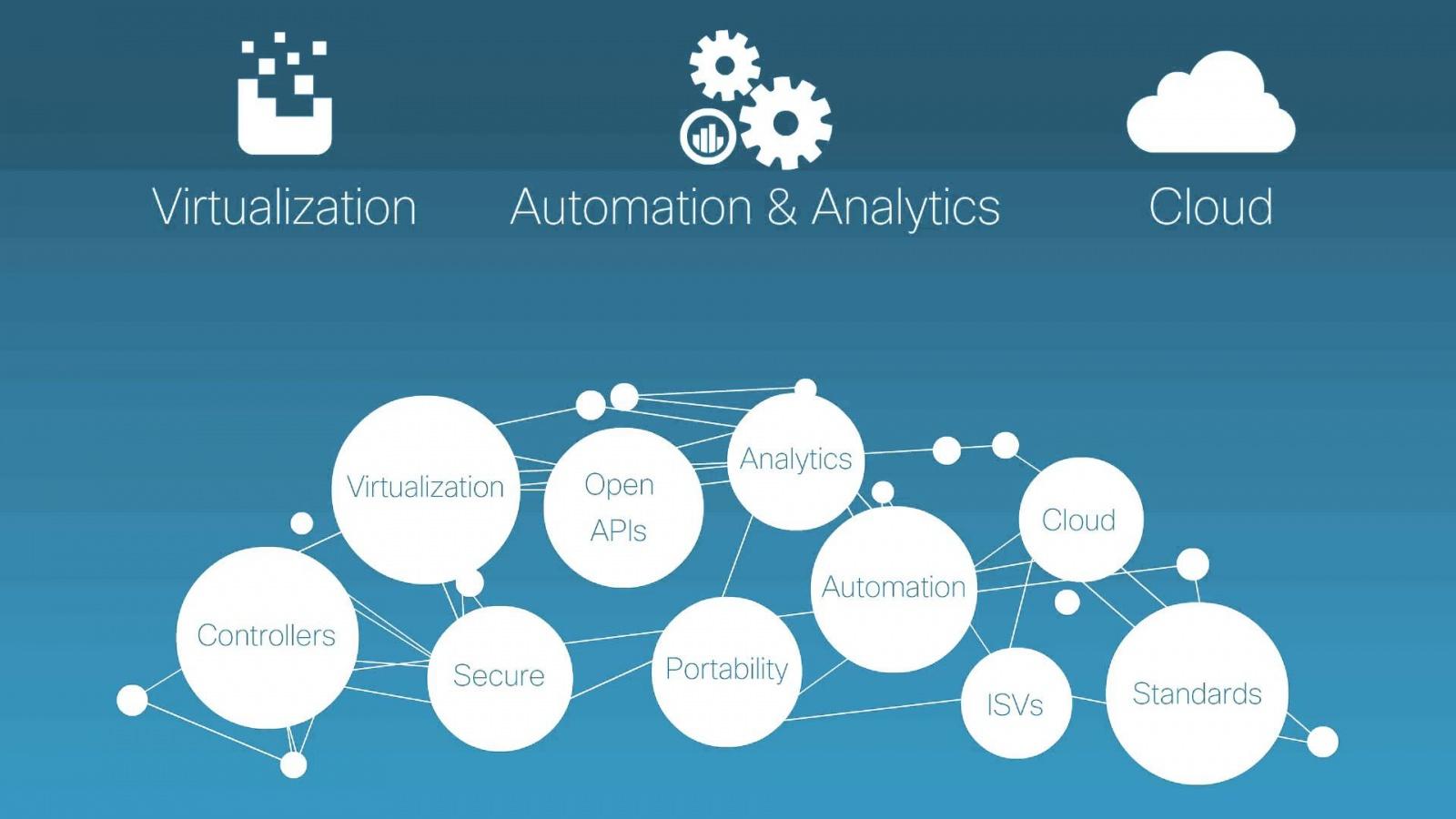 Cisco Digital Network Architecture: основные возможности новой платформы - 2