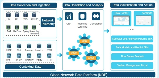 Cisco Digital Network Architecture: основные возможности новой платформы - 3