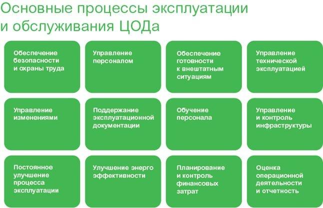 ЦОД: этапы большой жизни - 4