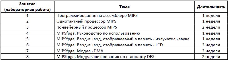 MIPSfpga – практический опыт - 8