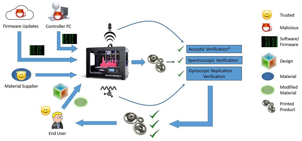 Найден способ противостоять атаке на 3D принтеры - 2