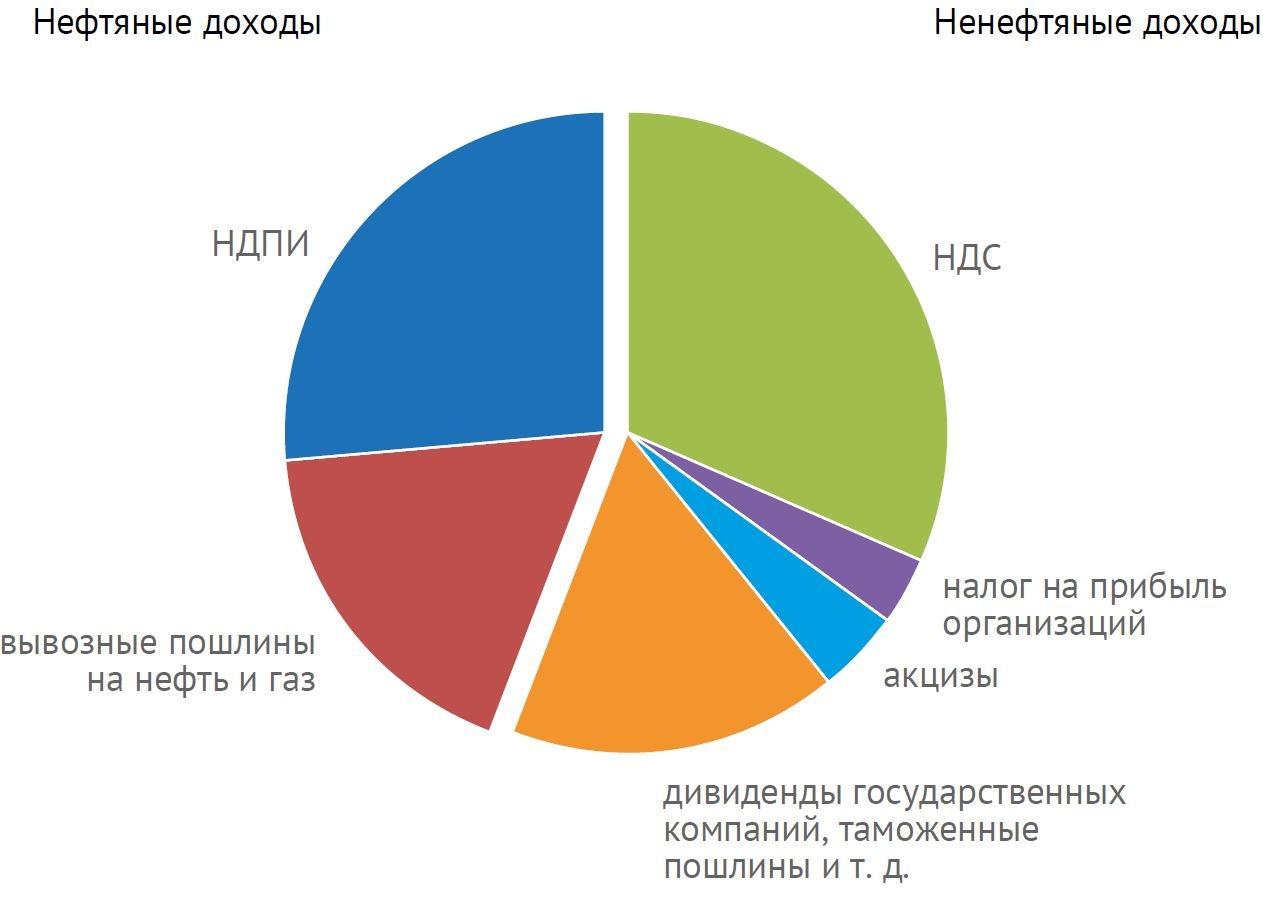 Налоги на IT-бизнес в России - 2
